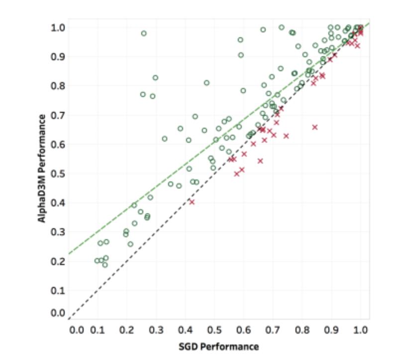 AlphaD3M vs SGD Performance