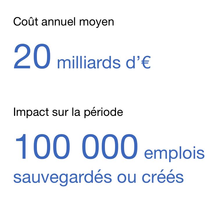 Impact du Crédit d'impôt pour la compétitivité et l'emploi (CICE) sur la période 2013-2015