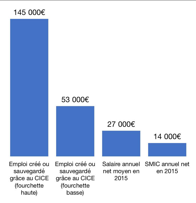 Coût de revient annuel par emploi créé ou sauvegardé grâce au Crédit d'impôt pour la compétitivité et l'emploi (CICE) sur la période 2013-2015, en €