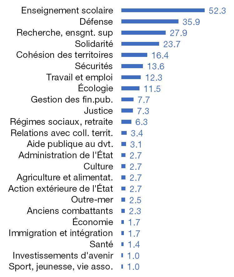 Principaux postes de dépenses de l'Etat 2019, en milliards d'euros