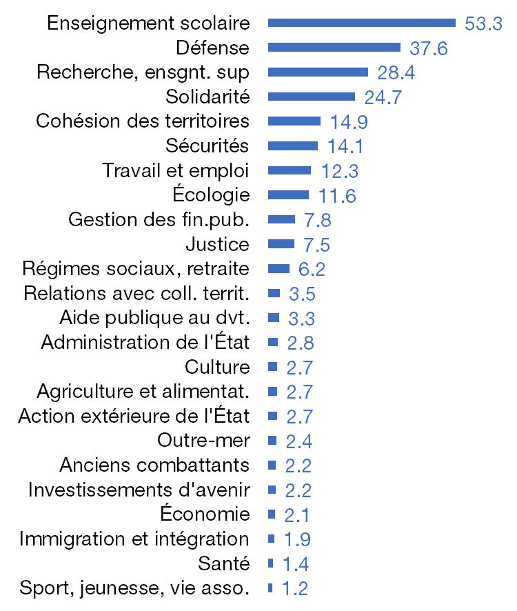Principaux postes de dépenses de l'Etat 2020, en milliards d'euros