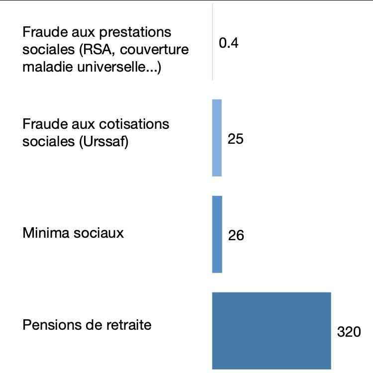 Coût annuel comparé de la fraude aux prestations et cotisations sociales en 2015, en milliards d'€