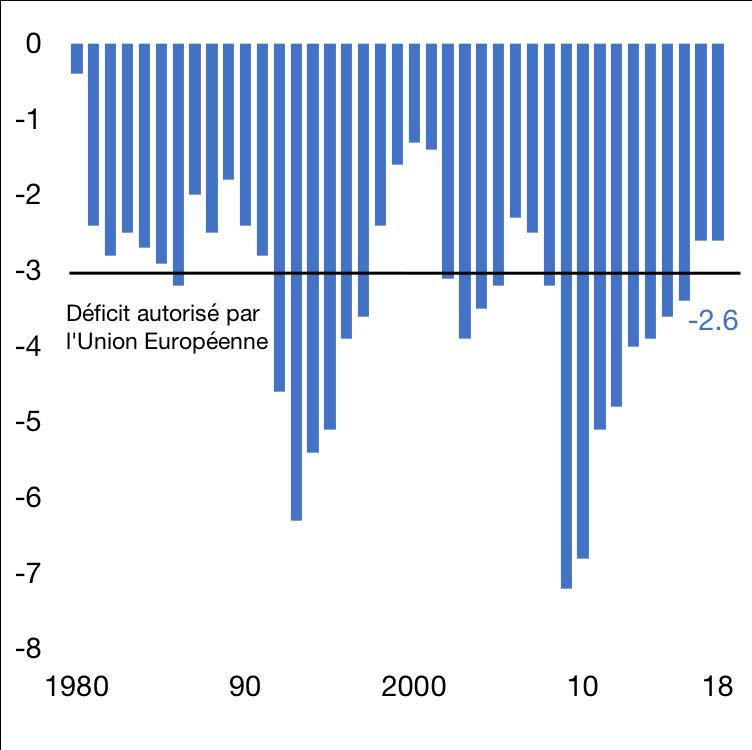 Déficit budgétaire en % du PIB
