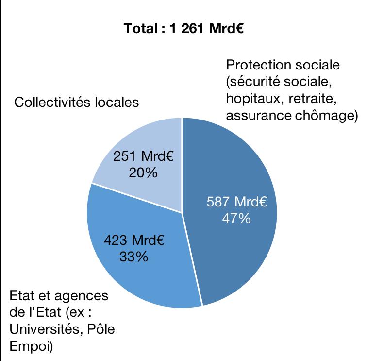 Dépense publique par administration en 2016, en milliards d'€