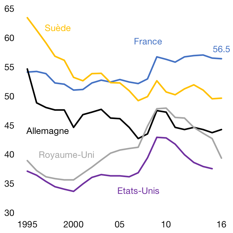 Dépense publique en % du PIB