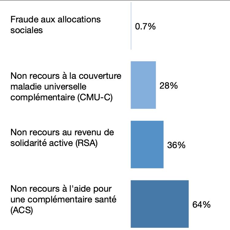 Part des fraudeurs et des non recours parmi les personnes éligibles aux allocations sociales en 2016, en %