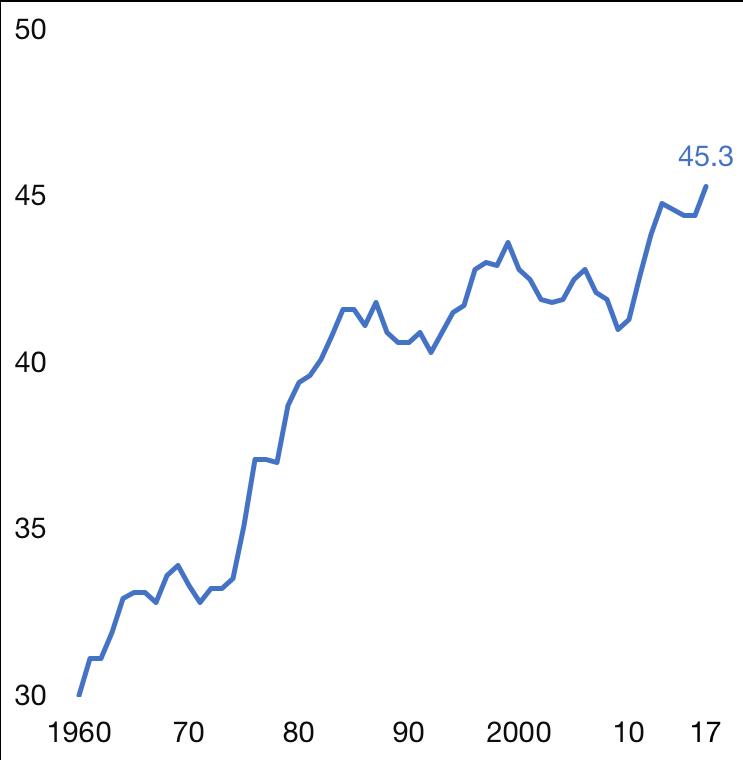 Prélèvements obligatoires en % du PIB