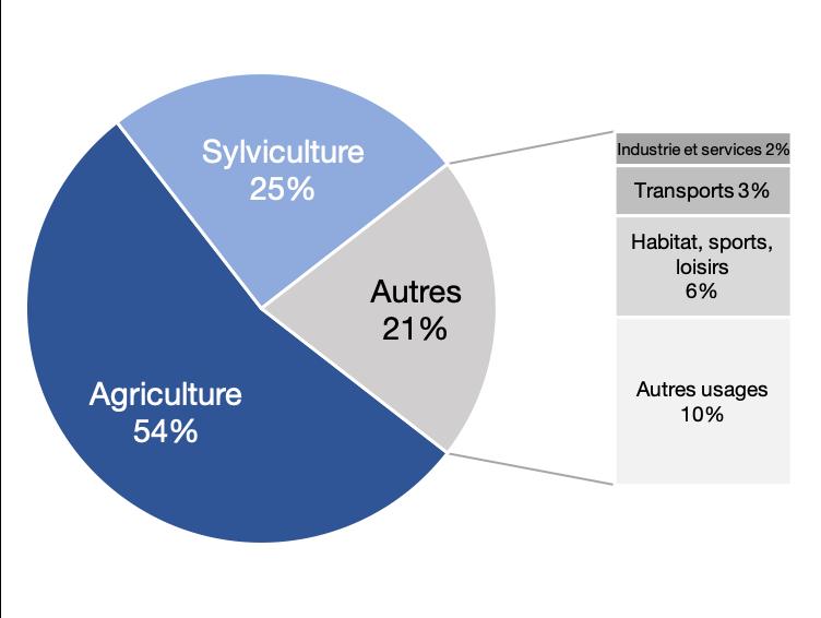 Usage des sols français en 2015, en %