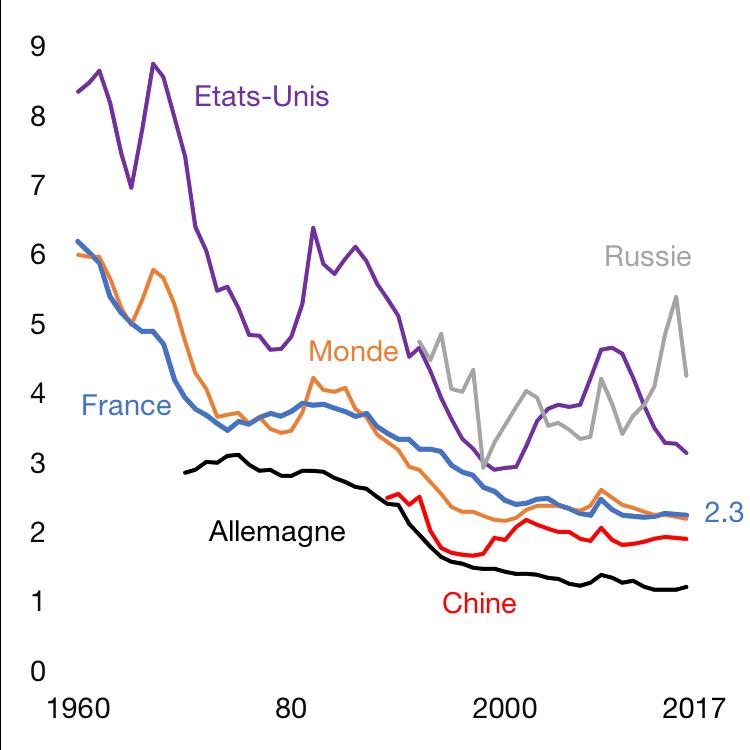Dépenses militaires en % du PIB