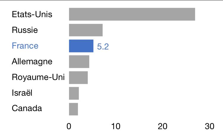 Livraisons d'armes en 2017, en milliards de $
