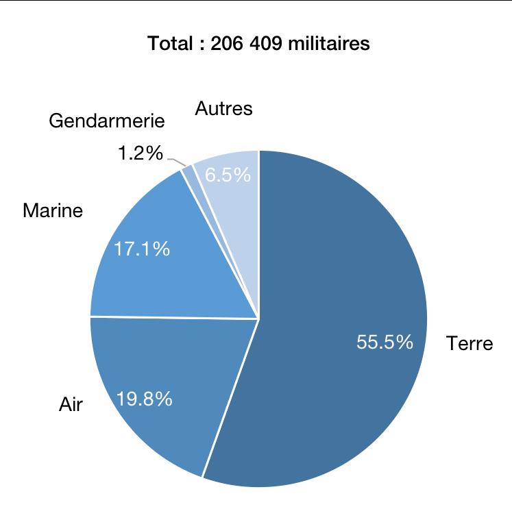 Personnel des forces armées en 2017, par corps de métier