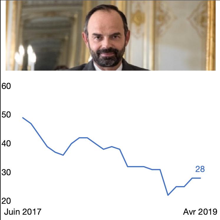Cote de confiance du Premier ministre Edouard Philippe, en %