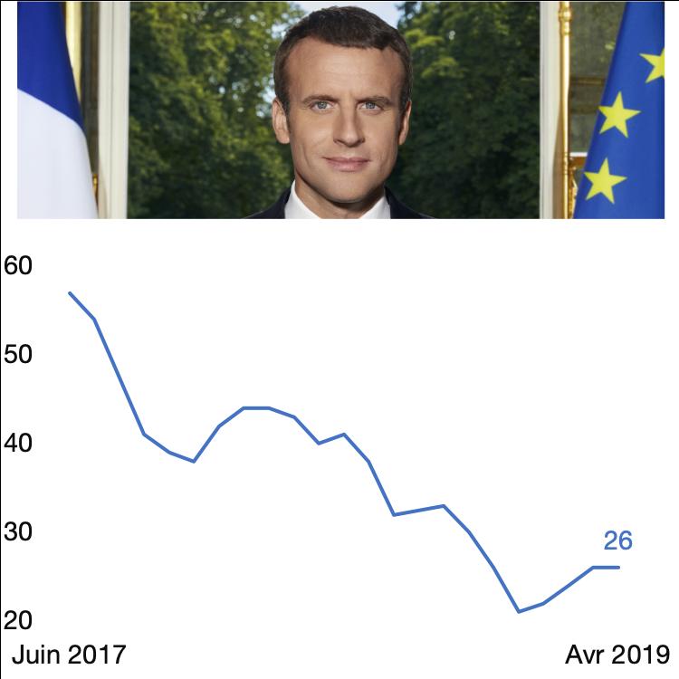 Cote de confiance du Président de la République Emmanuel Macron, en %