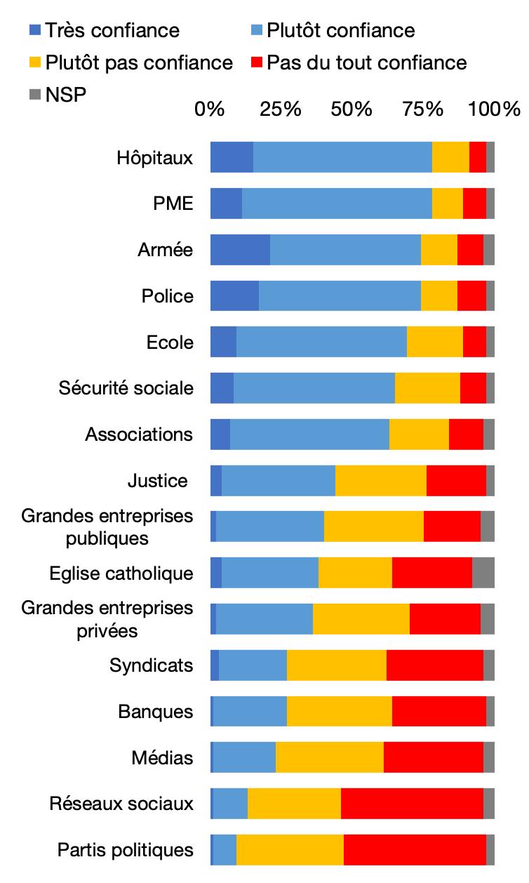 Cote de confiance dans certaines organisations en 2019, en %