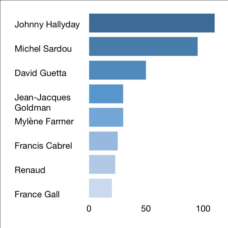 Artistes français ayant vendu le plus de disques, en millions