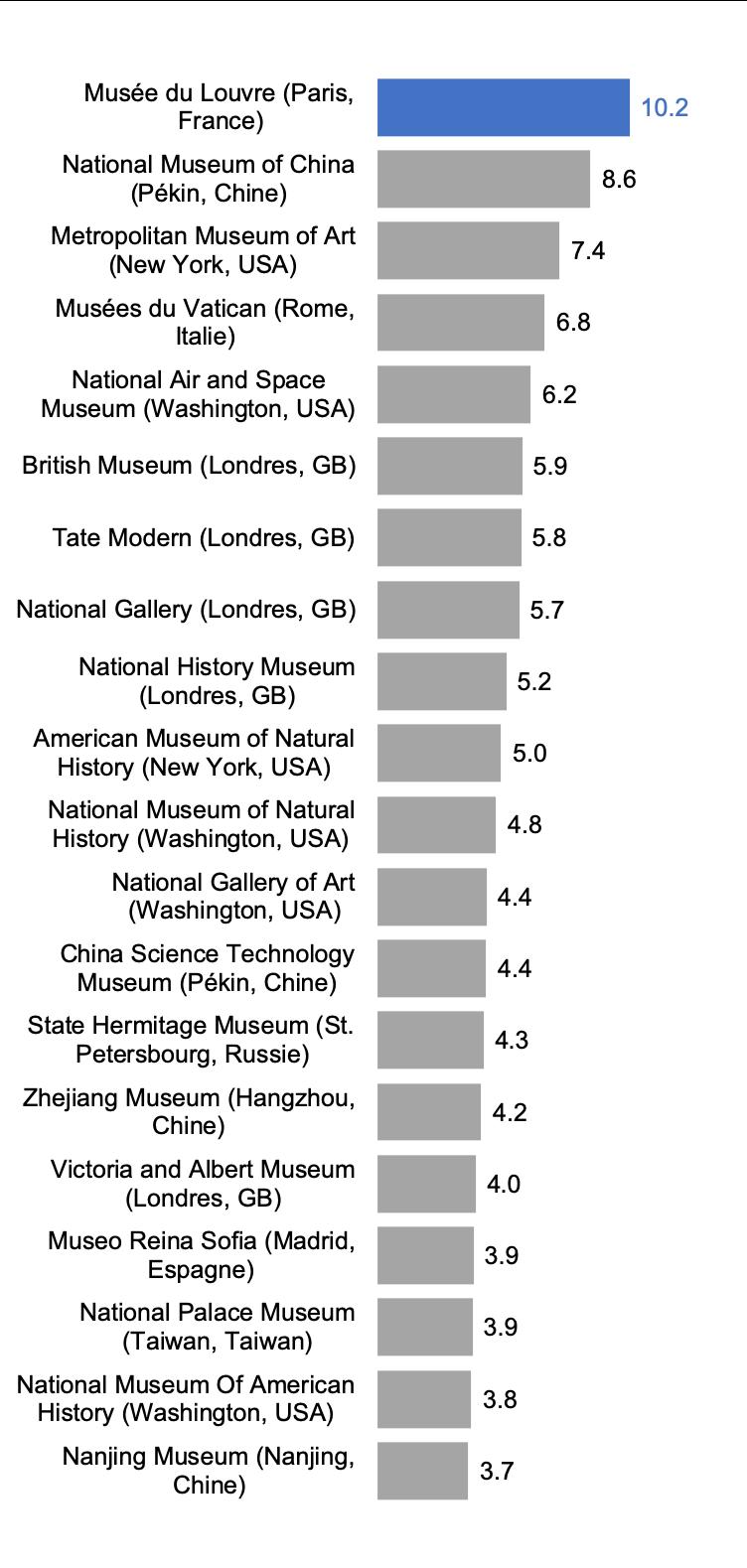 Musées les plus visités au monde en 2018, en millions de visiteurs