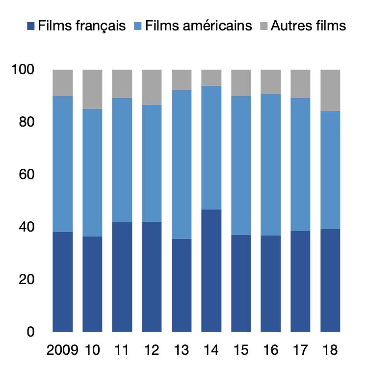 Part de marché selon la nationalité des films, en % du marché français