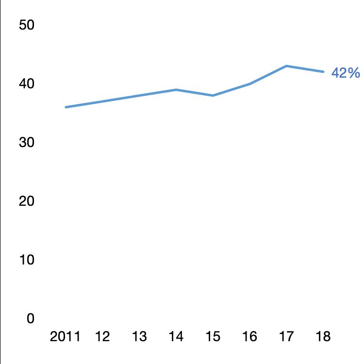 Part de la population française utilisant les réseaux sociaux, en % des particuliers âgés de 16 à 74 ans