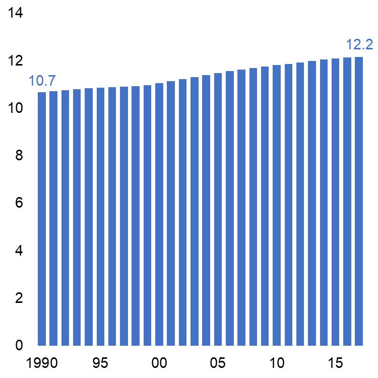Population d'Ile-de-France, en millions d'habitants