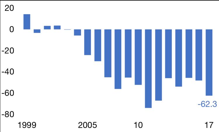 Balance commerciale, en milliards d'euros