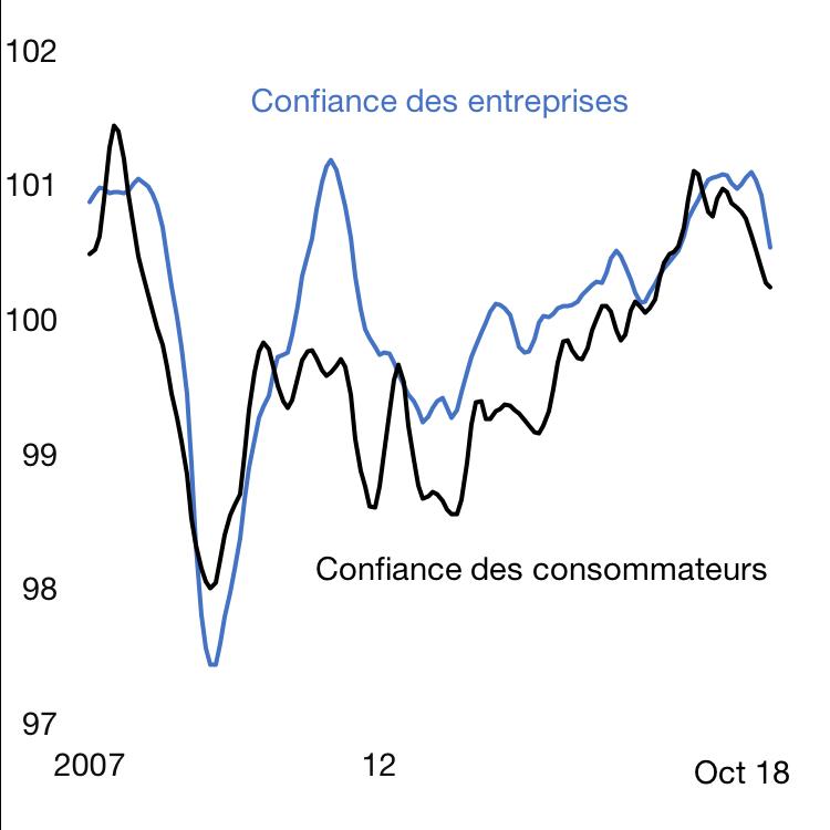 Confiance des consommateurs et des entreprises. Moyenne à long terme = 100