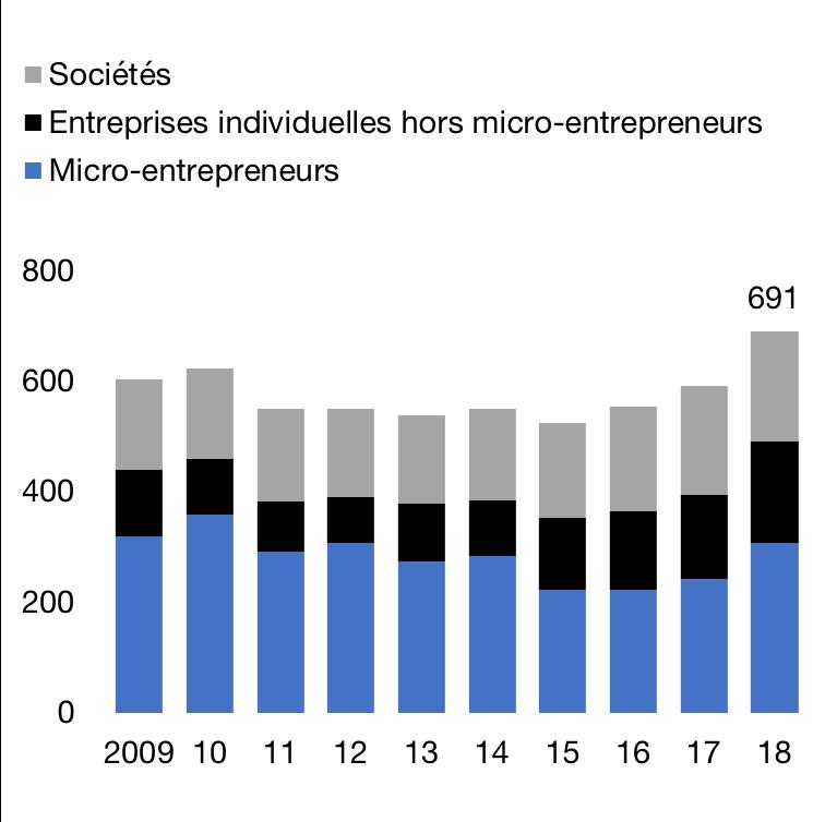 Création d'entreprises, en milliers