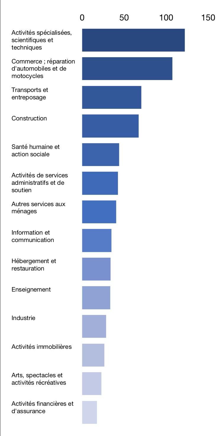 Créations d'entreprises par secteur d'activité en 2018, en milliers