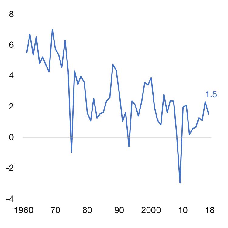 Croissance du PIB, en %