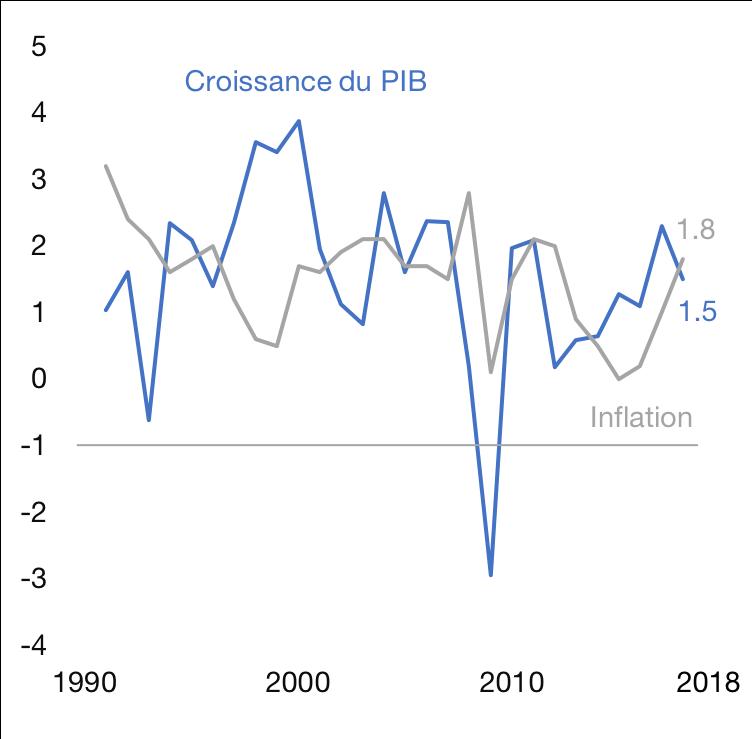 Croissance du PIB VS inflation, en %