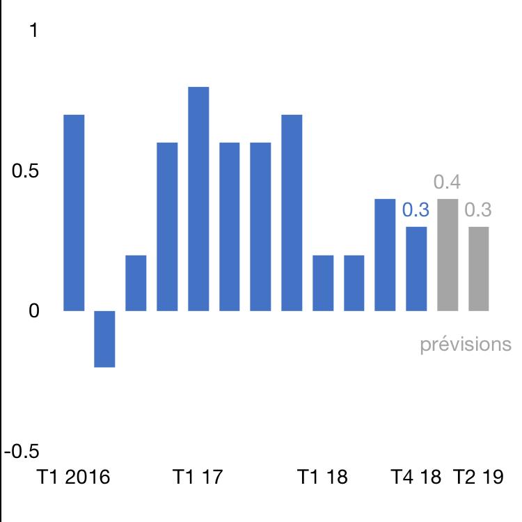 Croissance trimestrielle du PIB, en %