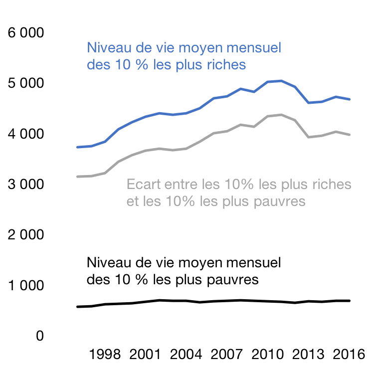 Ecart de niveau de vie entre les plus riches et les plus pauvres, en € constants