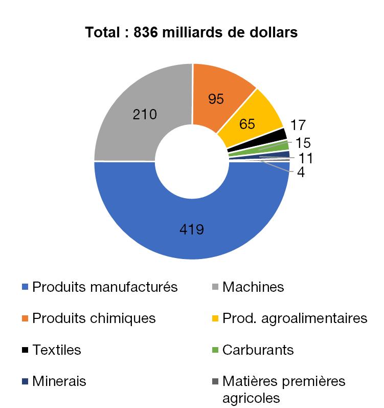 Exports de marchandises françaises, en 2017, en milliards de dollars