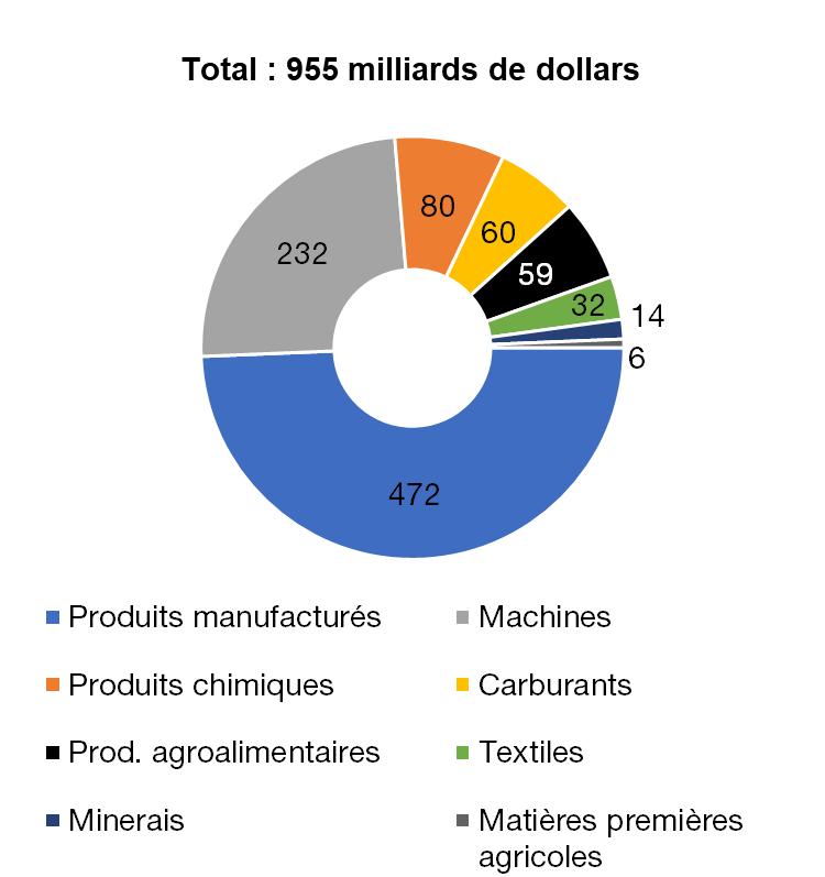 Imports de marchandises françaises, en 2017, en milliards de dollars