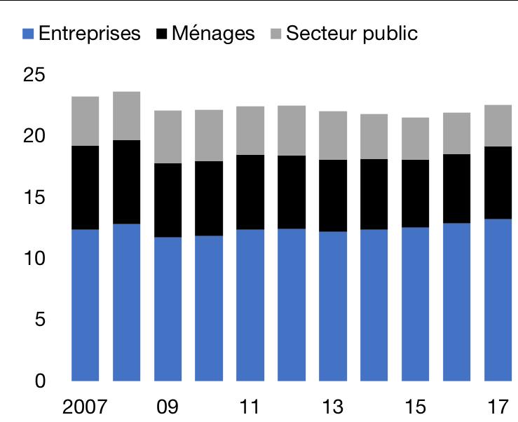 Investissement public et privé en % du PIB