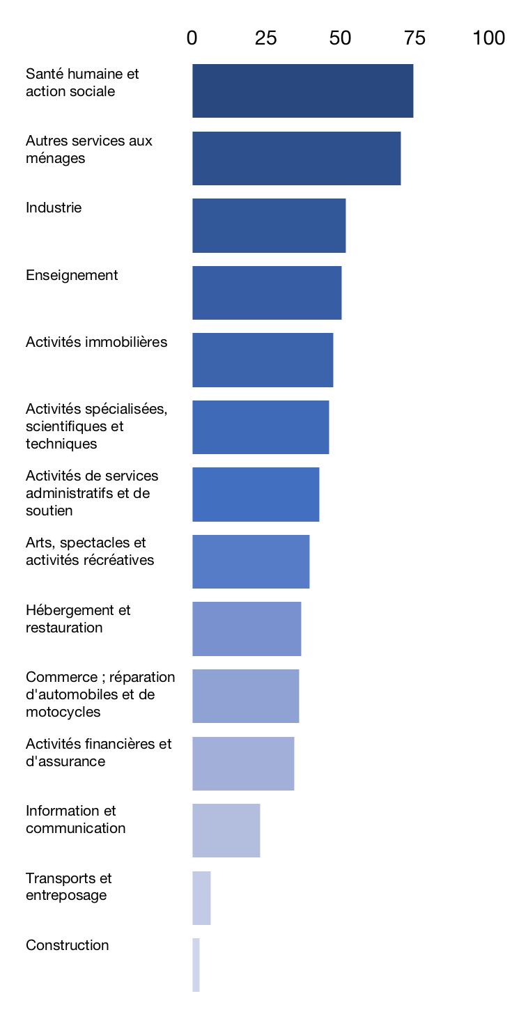 Part des femmes parmi les créateurs d'entreprises individuelles en 2018, en %