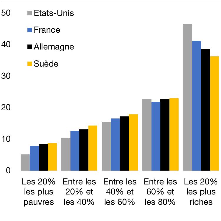 Inégalités : part du revenu global en % du total, en 2012