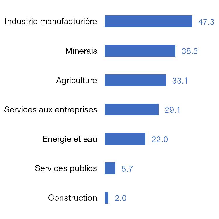 Part des emplois dépendants du commerce international par industrie, en %