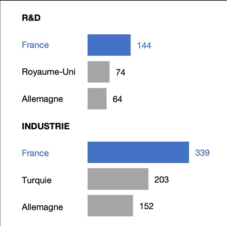 Projets d'investissements étrangers en R&D et dans l'industrie en 2018