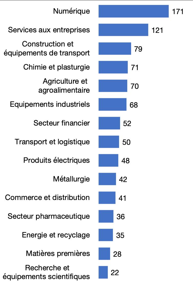Principaux secteurs des investissements étrangers en France en 2018, en nombre de projets