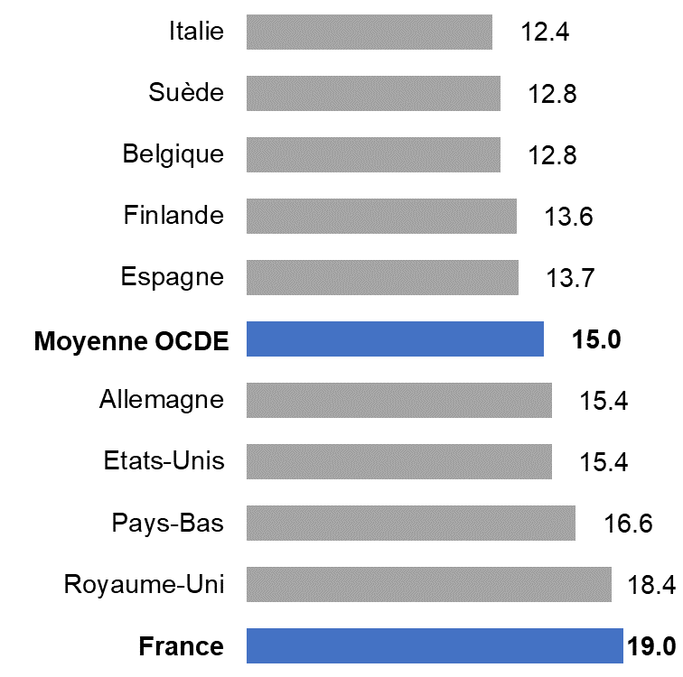 Nombre moyen d'élèves par enseignant en premier degré dans l'OCDE