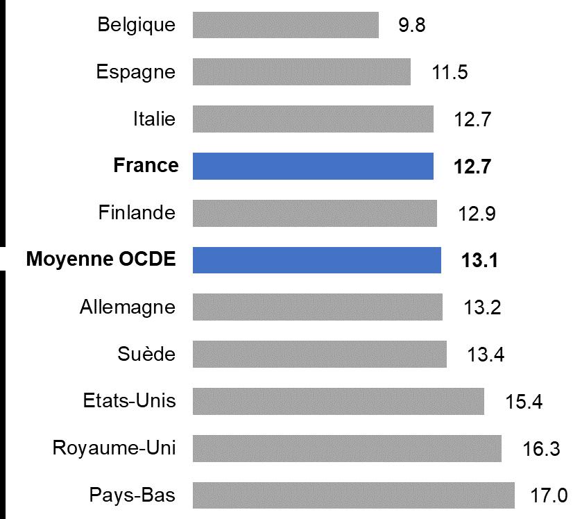 Nombre moyen d'élèves par enseignant en second degré dans l'OCDE
