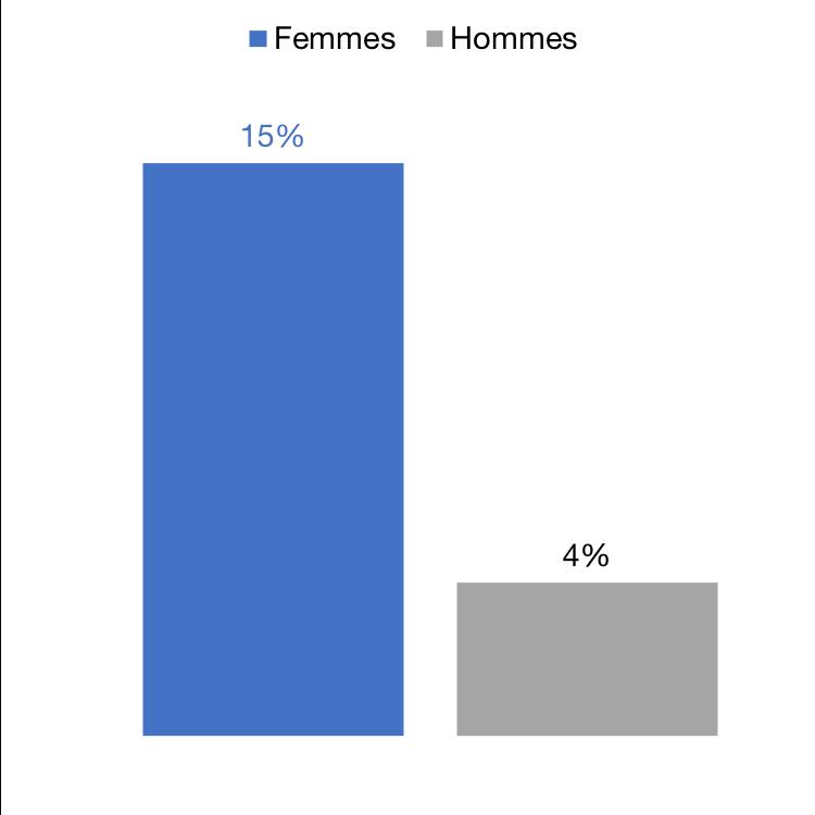 Part des personnes victimes de violence sexuelle au cours de leur vie, en %