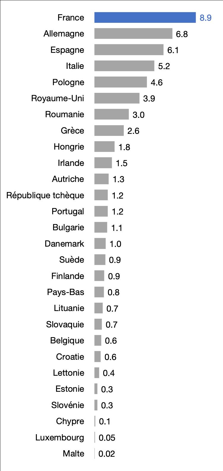 Aides de la Politique Agricole Commune (PAC) en 2019, en milliards d'€