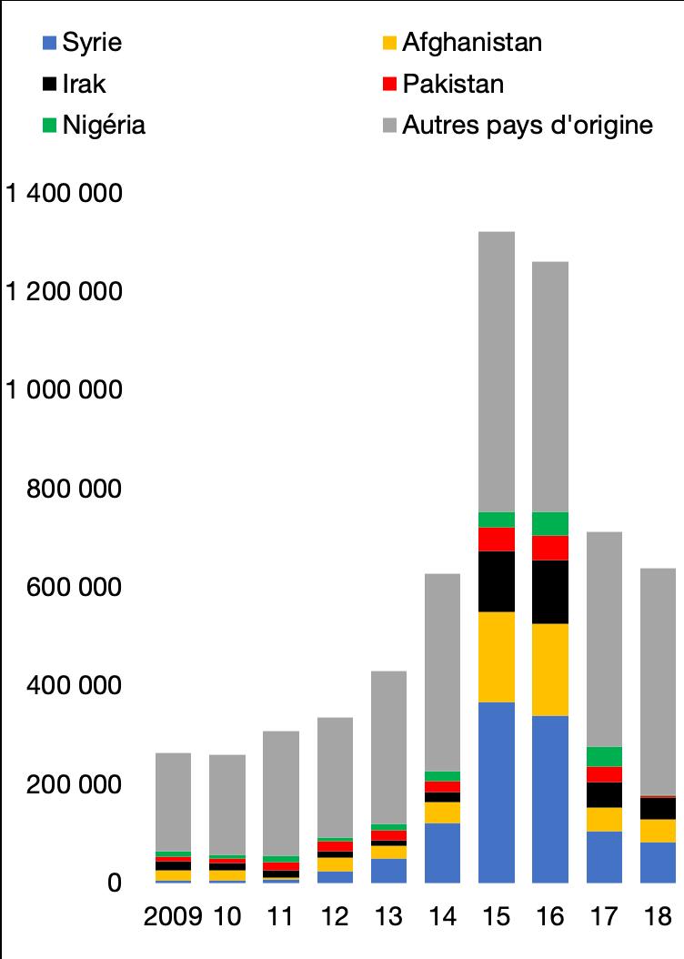 Demandeurs d'asile en Union européenne, par pays d'origine