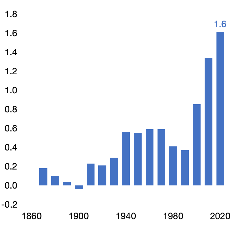 Ecarts de températures terrestres en Europe par rapport à l'ère pré-industrielle, moyennes par décennie, en degrés Celsius