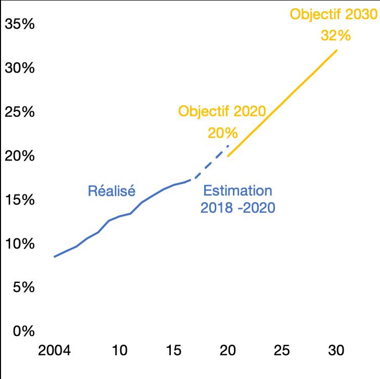 Part des énergies renouvelables dans la consommation finale d'énergie de l'Union européenne