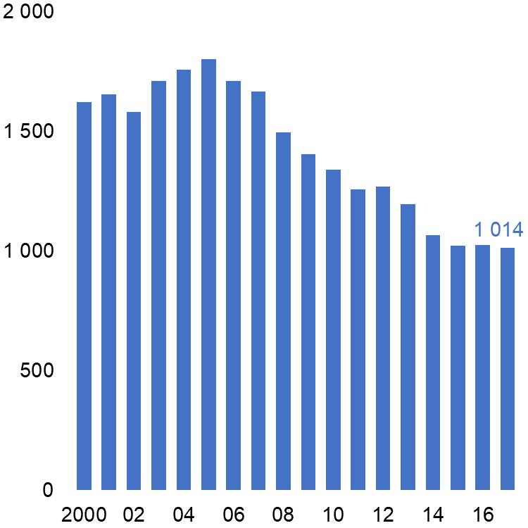 Nombre de condamnations pour viols