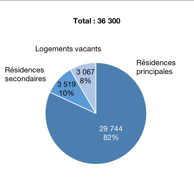 Répartition du parc de logements selon la catégorie en 2018, en milliers