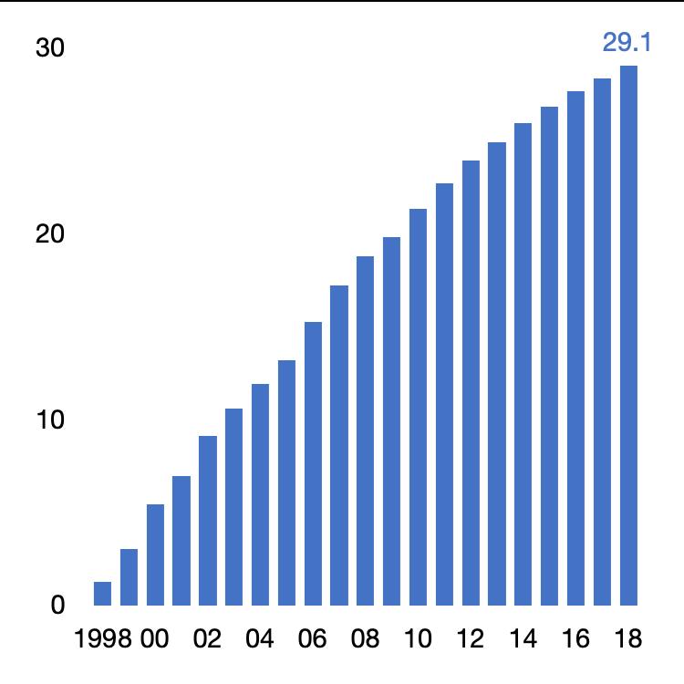 Abonnements à Internet, en millions