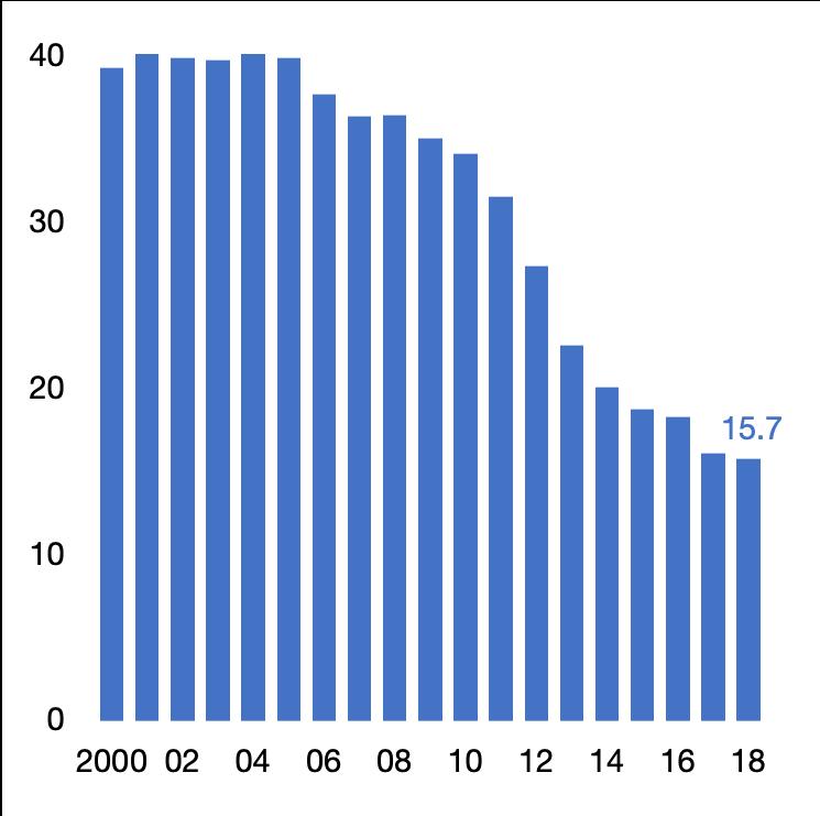 Facture moyenne mensuelle par carte SIM, en € HT